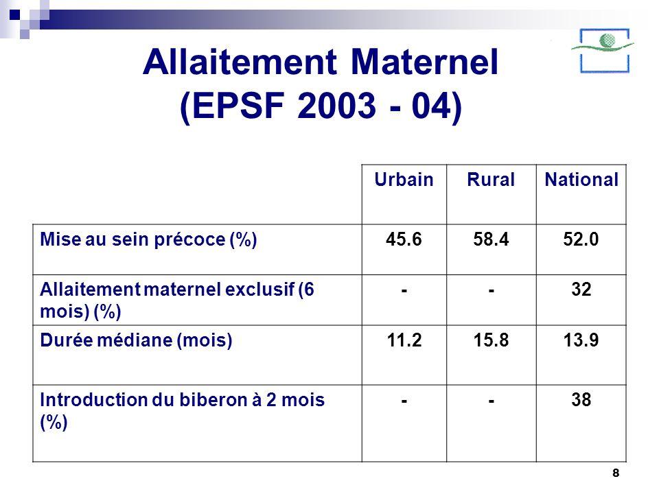 Allaitement Maternel (EPSF 2003 - 04)