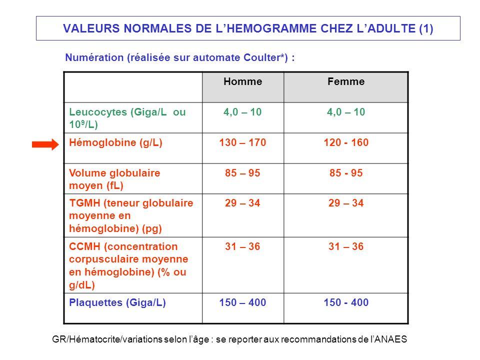 VALEURS NORMALES DE L'HEMOGRAMME CHEZ L'ADULTE (1)