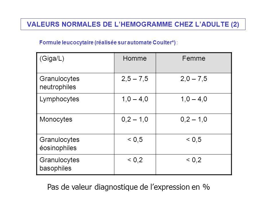 VALEURS NORMALES DE L'HEMOGRAMME CHEZ L'ADULTE (2)