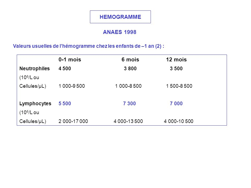 HEMOGRAMME ANAES 1998 0-1 mois 6 mois 12 mois