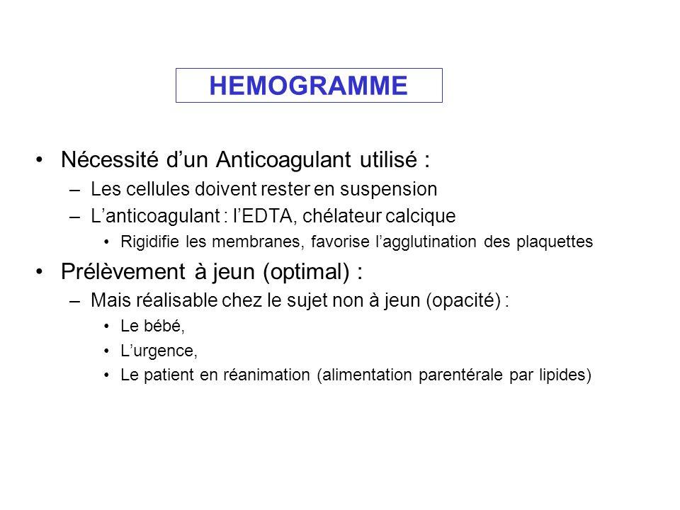 HEMOGRAMME Nécessité d'un Anticoagulant utilisé :