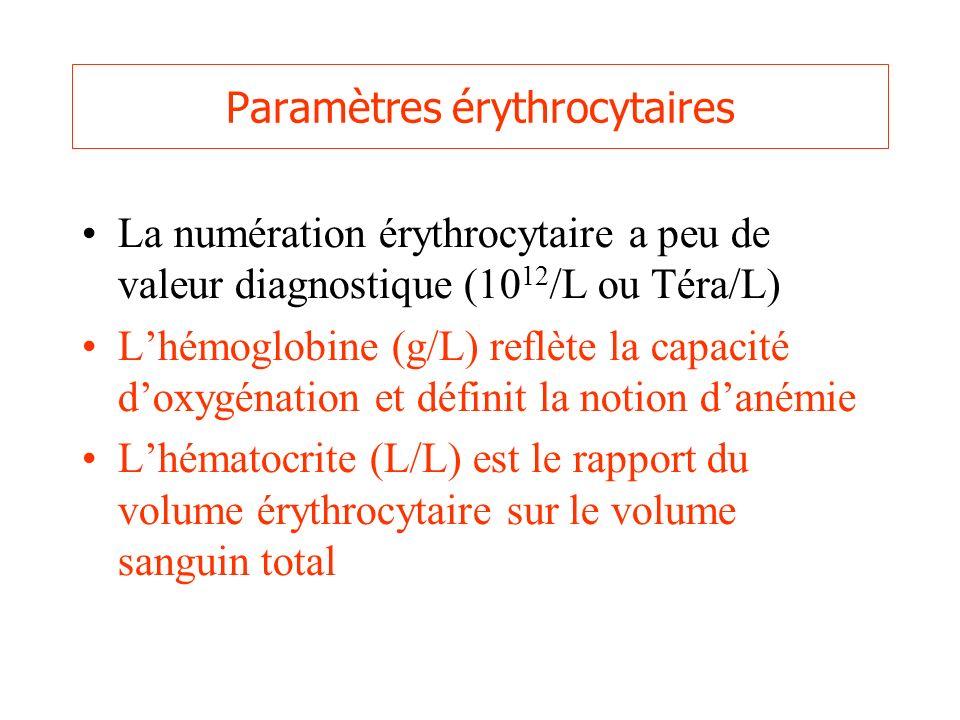 Paramètres érythrocytaires