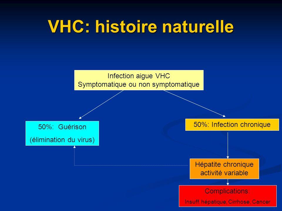 VHC: histoire naturelle