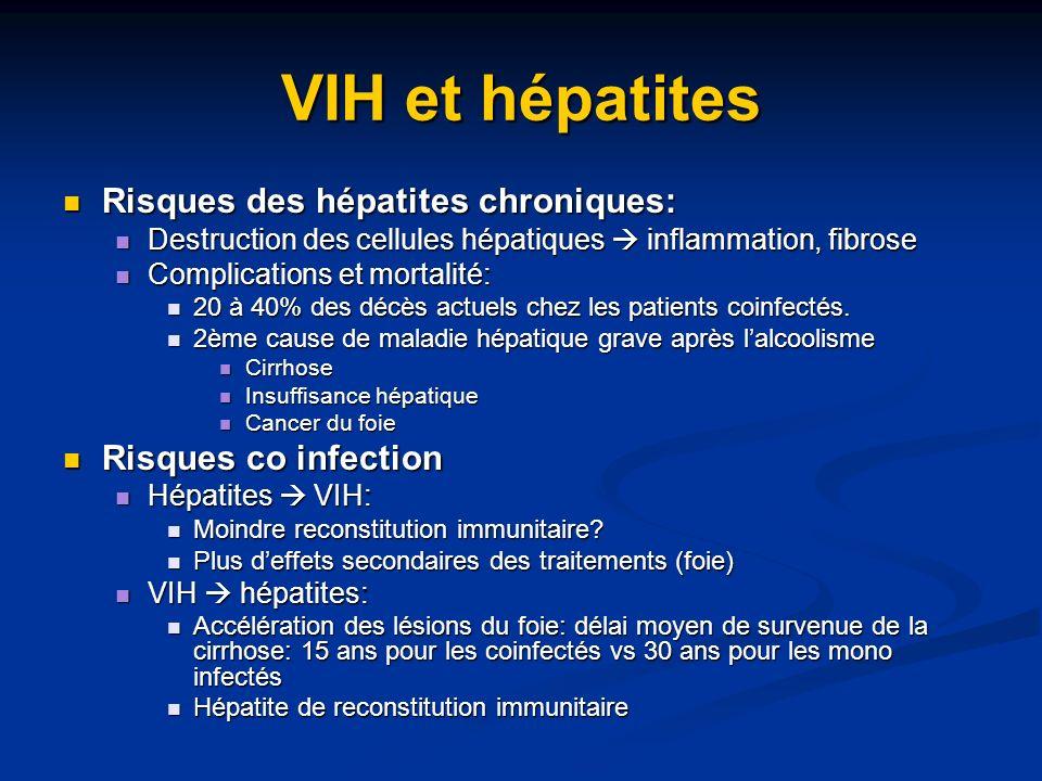 VIH et hépatites Risques des hépatites chroniques:
