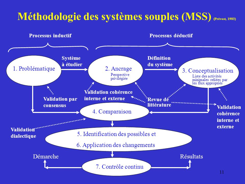 Méthodologie des systèmes souples (MSS) (Prévost, 1983)