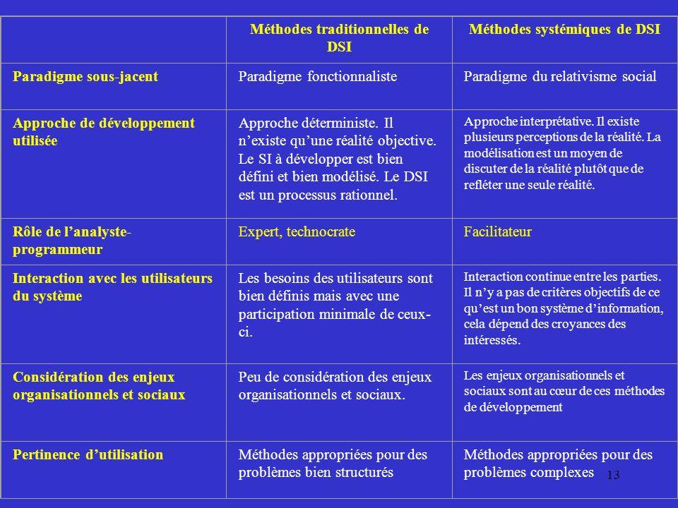Méthodes traditionnelles de DSI Méthodes systémiques de DSI
