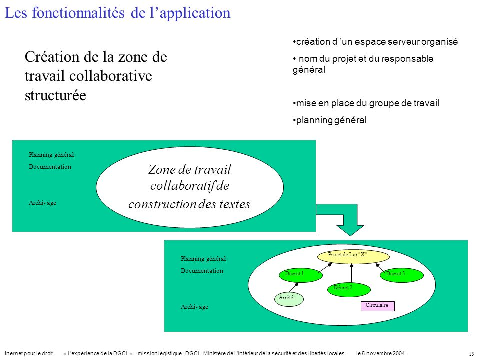 Zone de travail collaboratif de construction des textes