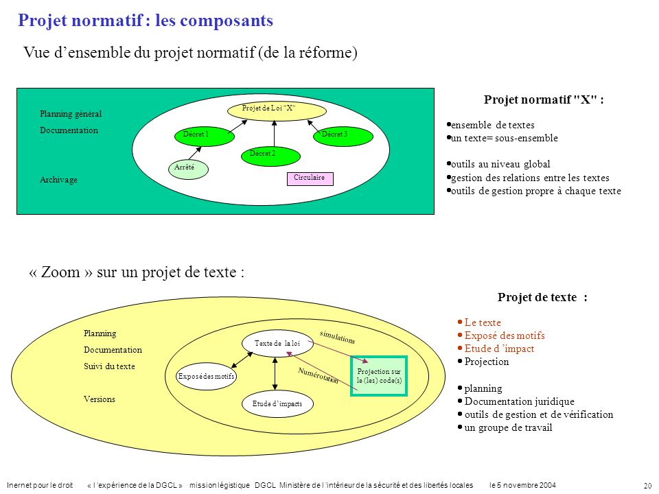 Projet normatif : les composants