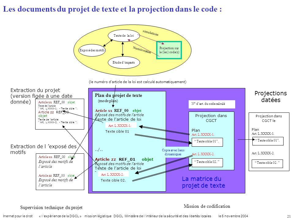 Les documents du projet de texte et la projection dans le code :