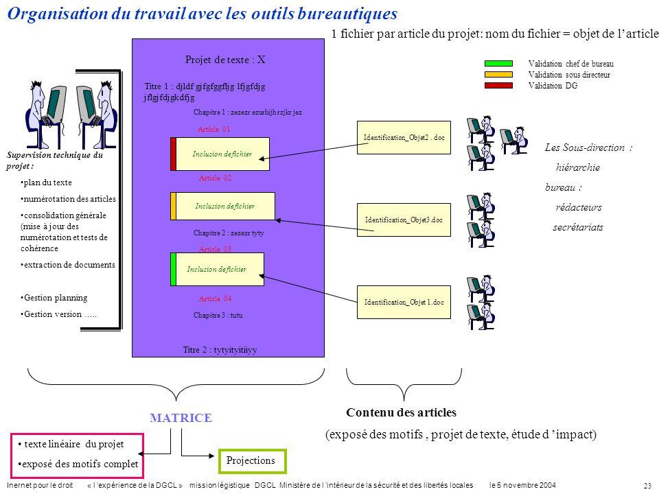 Organisation du travail avec les outils bureautiques