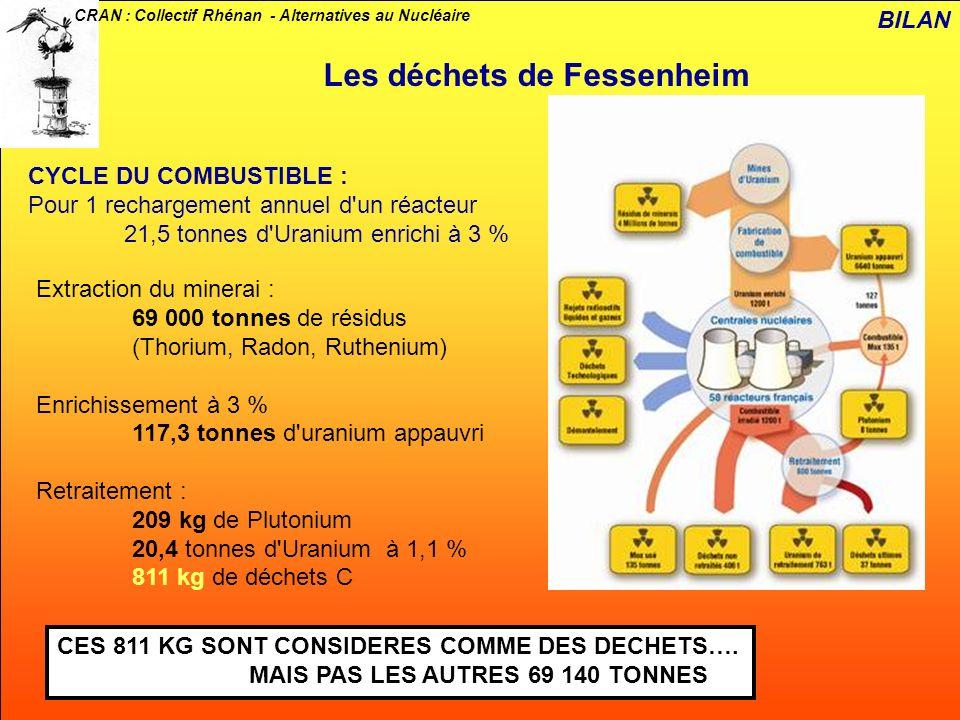Les déchets de Fessenheim
