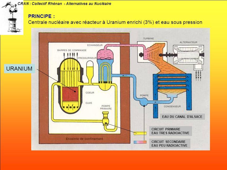PRINCIPE : Centrale nucléaire avec réacteur à Uranium enrichi (3%) et eau sous pression. URANIUM. EAU DU CANAL D ALSACE.