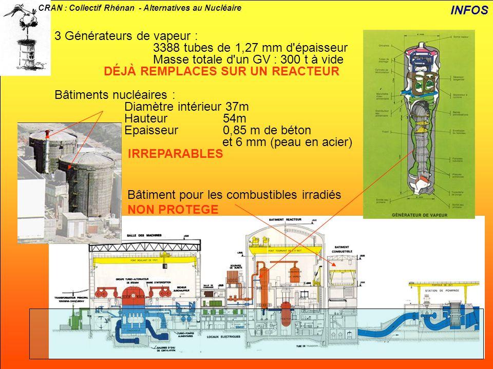 INFOS 3 Générateurs de vapeur : 3388 tubes de 1,27 mm d épaisseur. Masse totale d un GV : 300 t à vide.