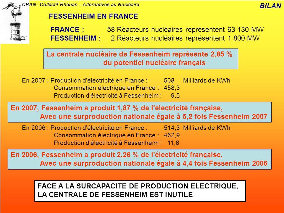 FRANCE : 58 Réacteurs nucléaires représentent 63 130 MW
