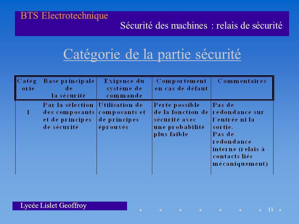 Catégorie de la partie sécurité