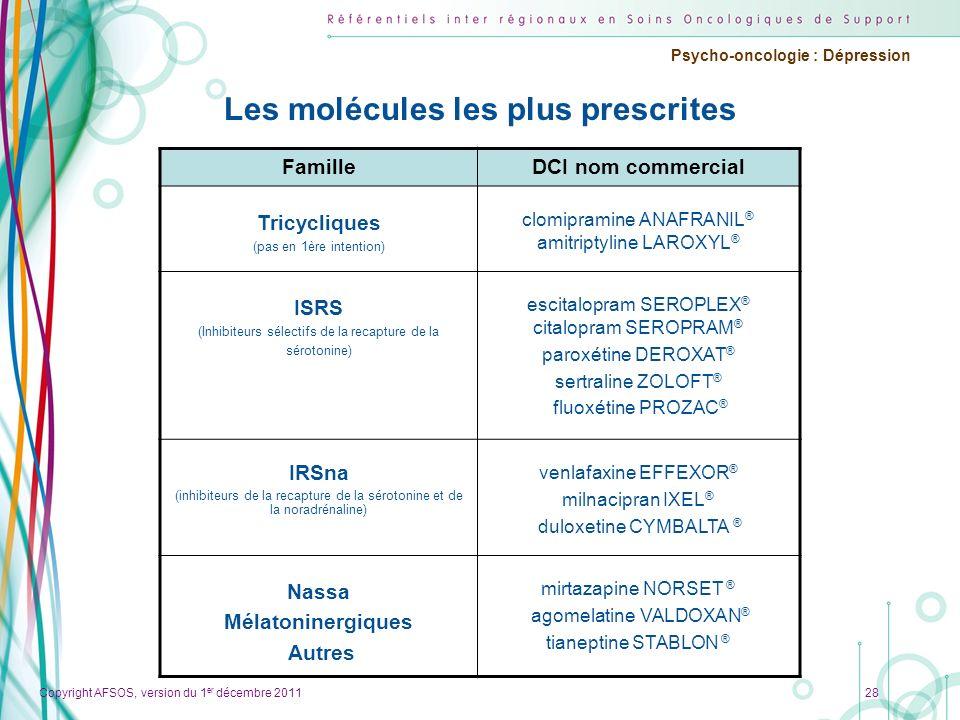 Les molécules les plus prescrites