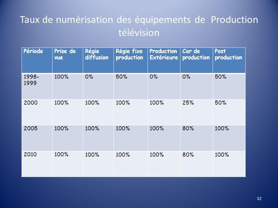 Taux de numérisation des équipements de Production télévision