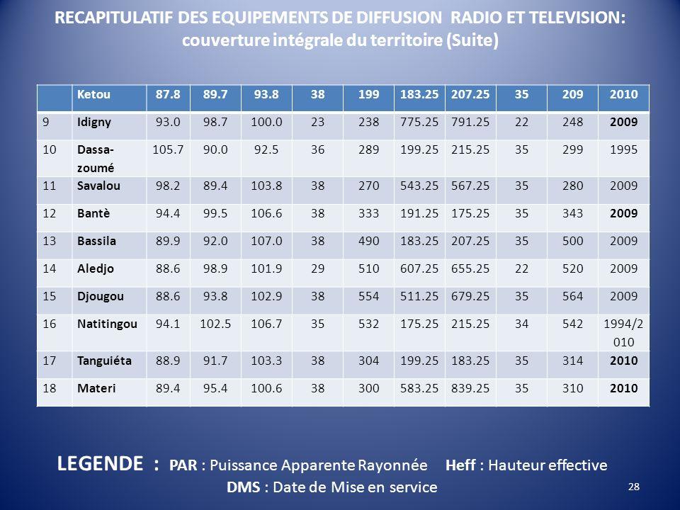 RECAPITULATIF DES EQUIPEMENTS DE DIFFUSION RADIO ET TELEVISION: couverture intégrale du territoire (Suite)
