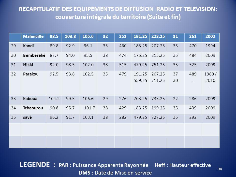 RECAPITULATIF DES EQUIPEMENTS DE DIFFUSION RADIO ET TELEVISION: couverture intégrale du territoire (Suite et fin)