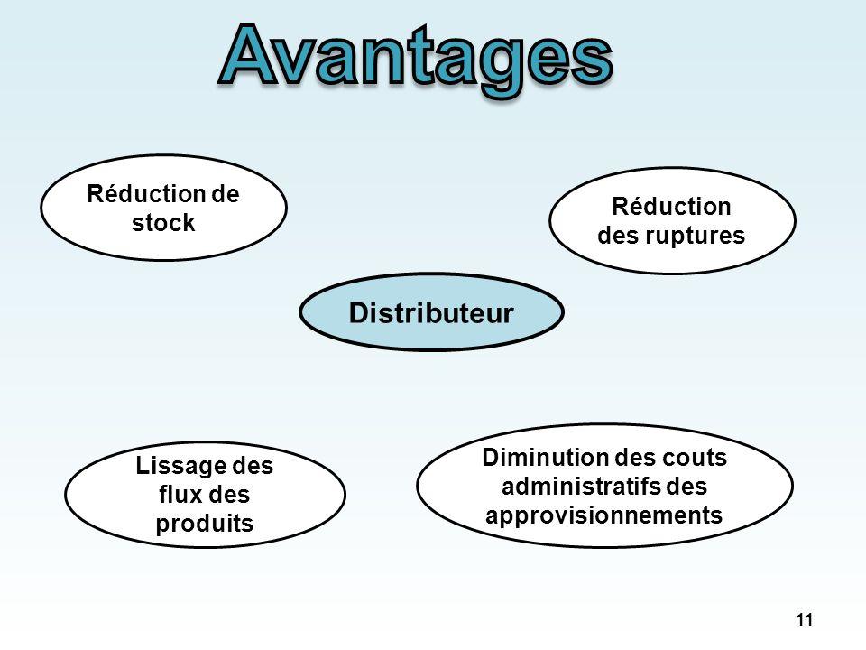 cours gestion des approvisionnements et des stocks pdf