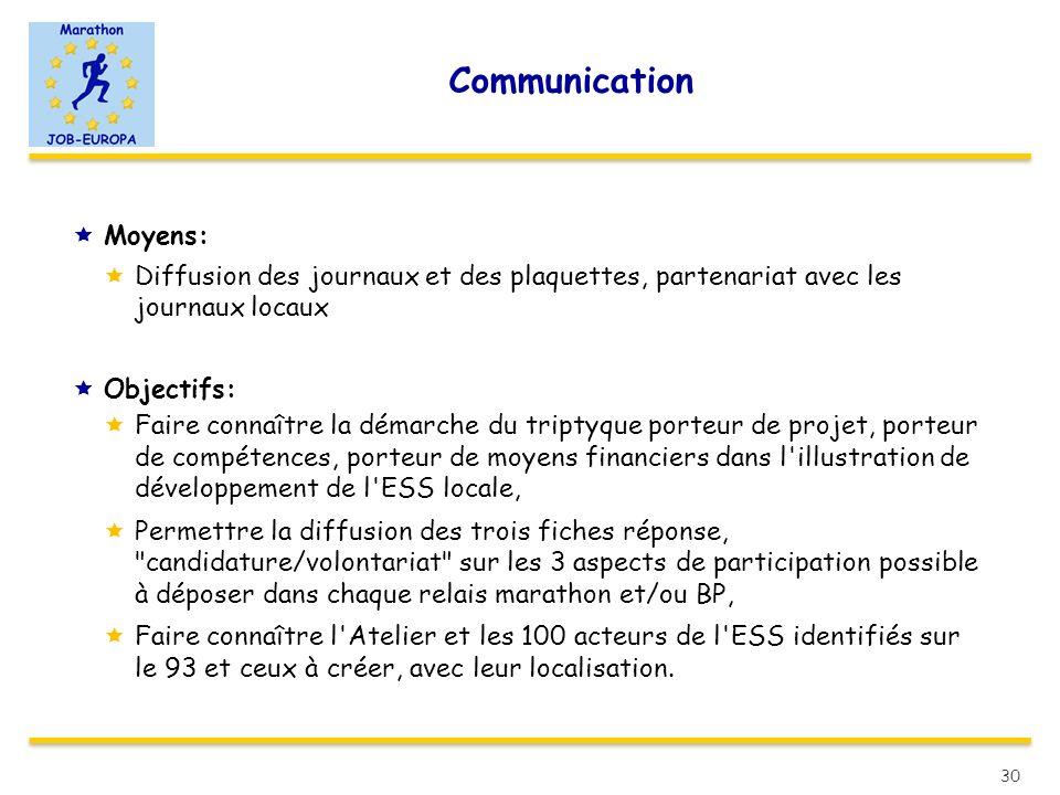 Communication Moyens: