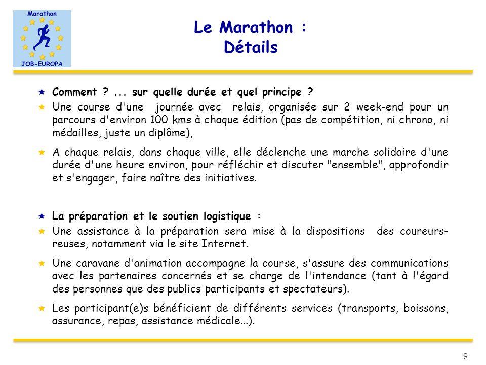 Le Marathon : Détails Comment ... sur quelle durée et quel principe