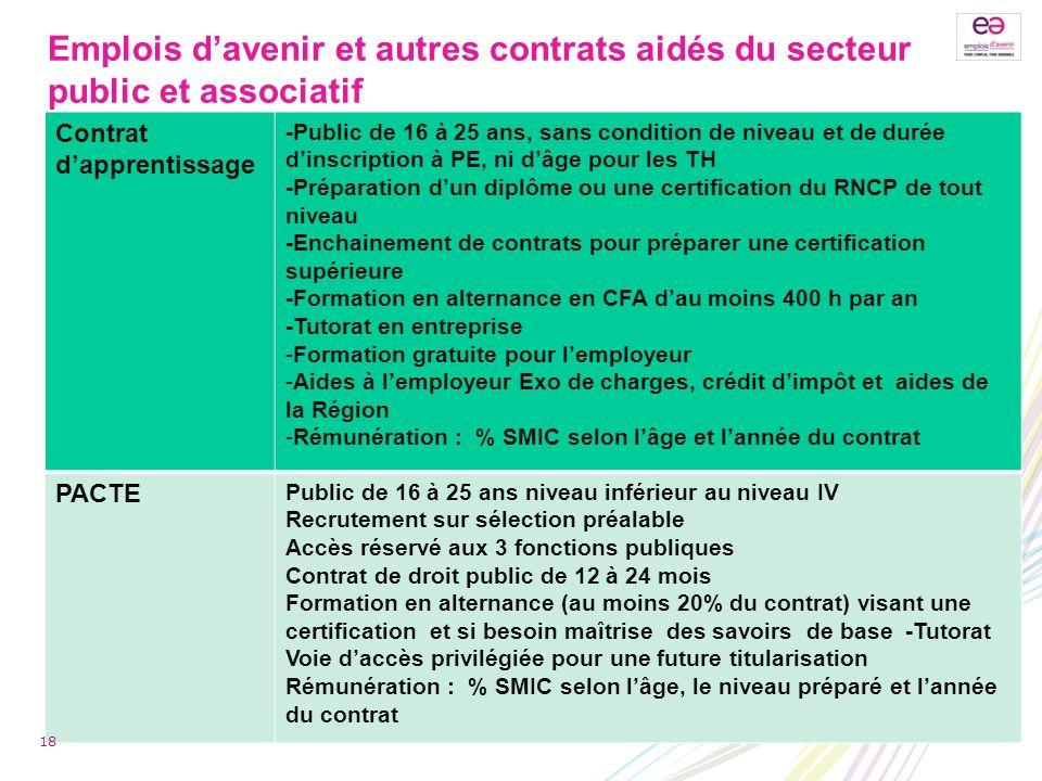 Emplois d'avenir et autres contrats aidés du secteur public et associatif
