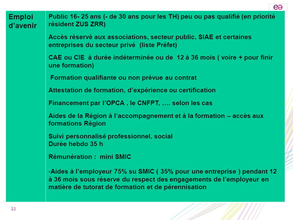 Emploi d'avenir Public 16- 25 ans (- de 30 ans pour les TH) peu ou pas qualifié (en priorité résident ZUS ZRR)