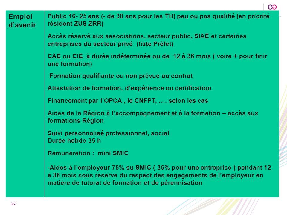 Emploi d'avenirPublic 16- 25 ans (- de 30 ans pour les TH) peu ou pas qualifié (en priorité résident ZUS ZRR)