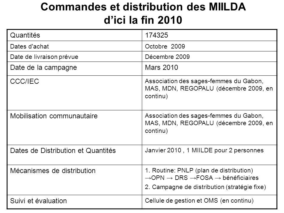 Commandes et distribution des MIILDA d'ici la fin 2010