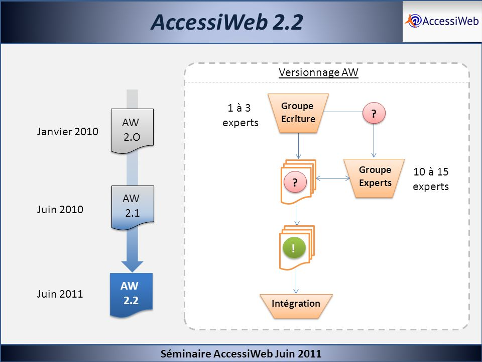AccessiWeb 2.2 Versionnage AW 1 à 3 experts AW 2.O Janvier 2010