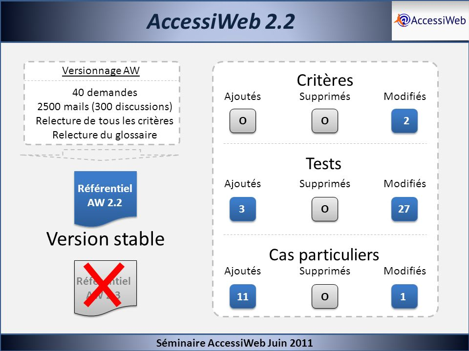 AccessiWeb 2.2 Version stable Critères Tests Cas particuliers