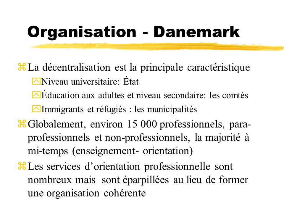 Organisation - Danemark