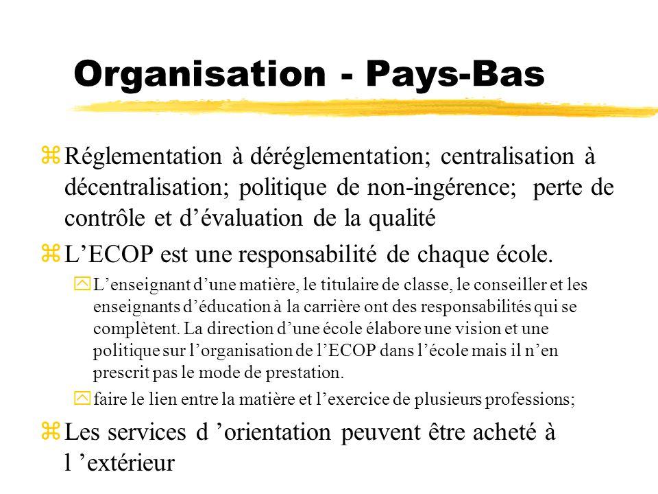 Organisation - Pays-Bas