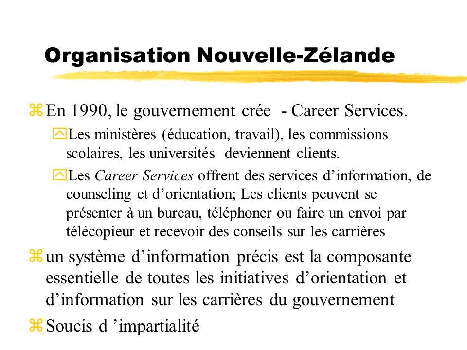 Organisation Nouvelle-Zélande