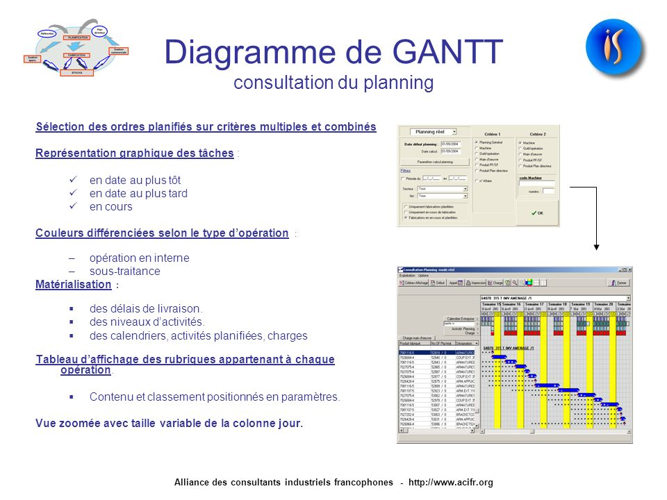 Diagramme de GANTT consultation du planning