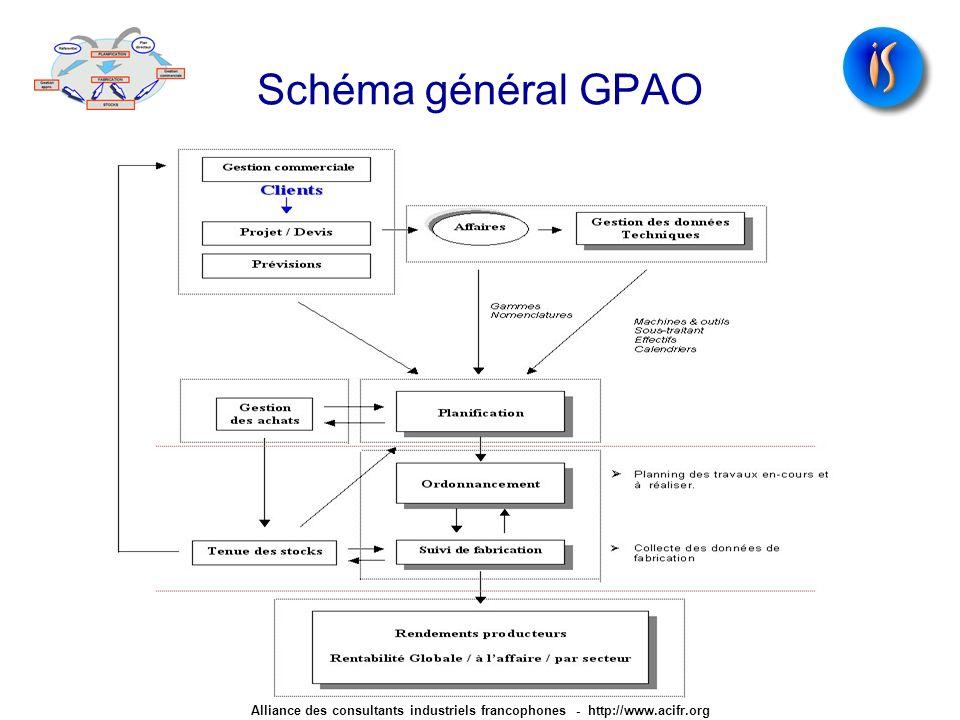 Schéma général GPAO Alliance des consultants industriels francophones - http://www.acifr.org