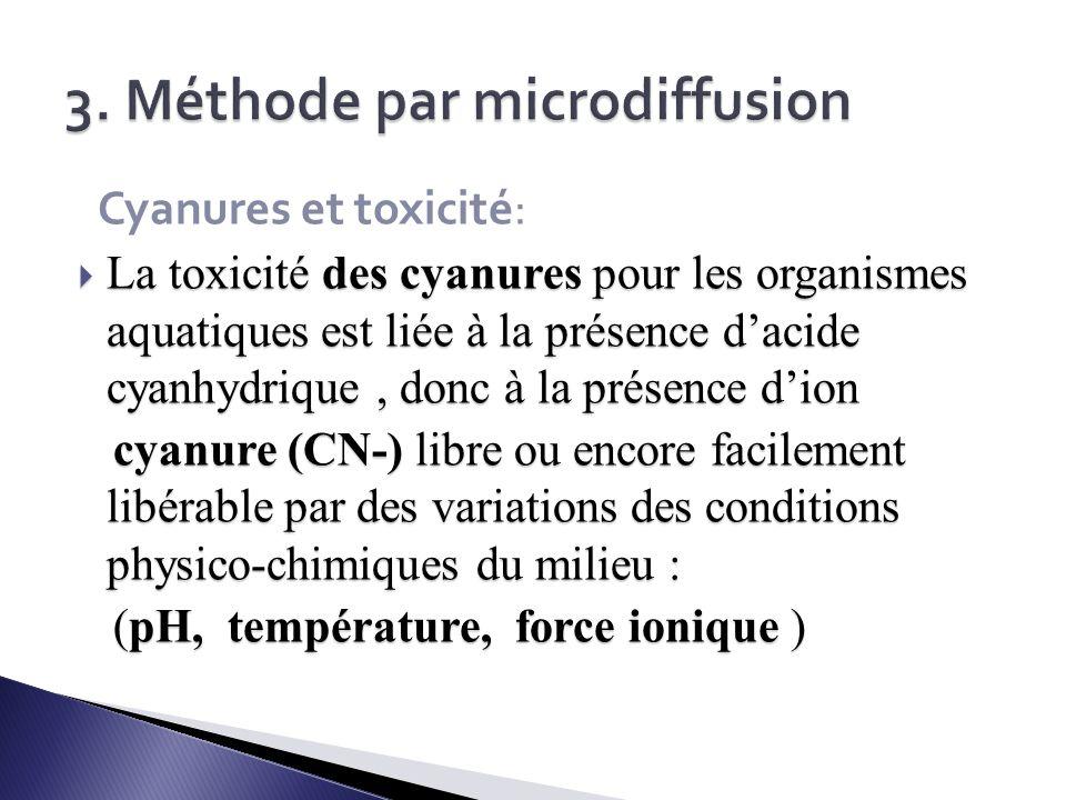 3. Méthode par microdiffusion