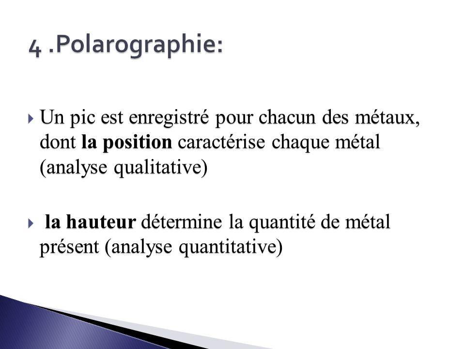 4 .Polarographie: Un pic est enregistré pour chacun des métaux, dont la position caractérise chaque métal (analyse qualitative)