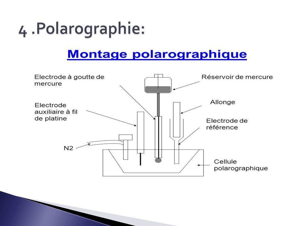 4 .Polarographie: