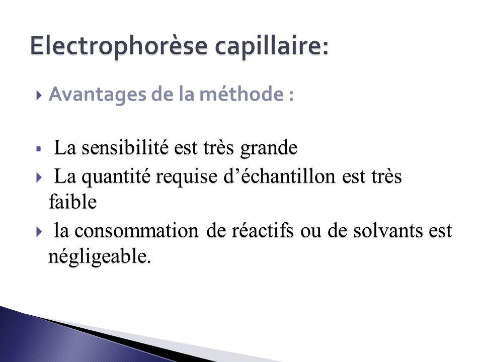 Electrophorèse capillaire: