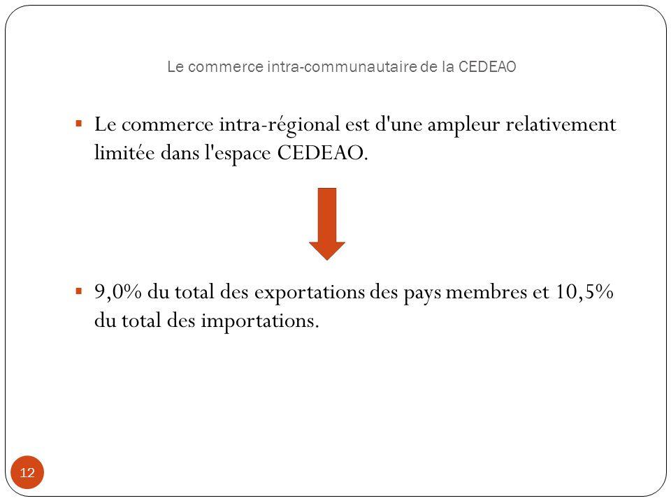 Le commerce intra-communautaire de la CEDEAO