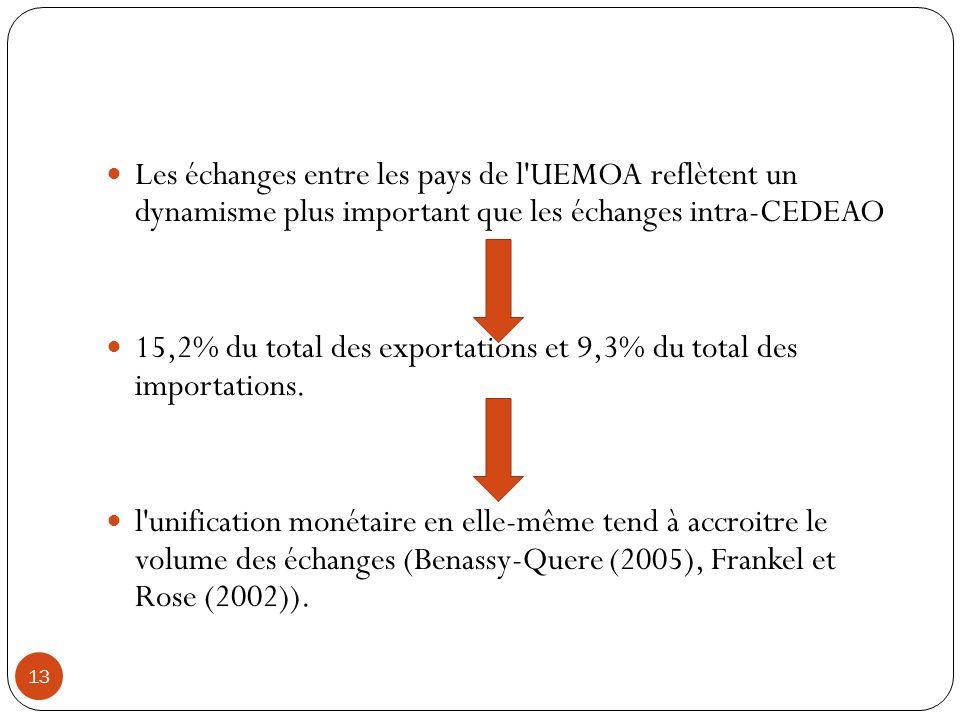 Les échanges entre les pays de l UEMOA reflètent un dynamisme plus important que les échanges intra-CEDEAO