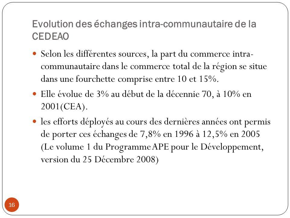 Evolution des échanges intra-communautaire de la CEDEAO