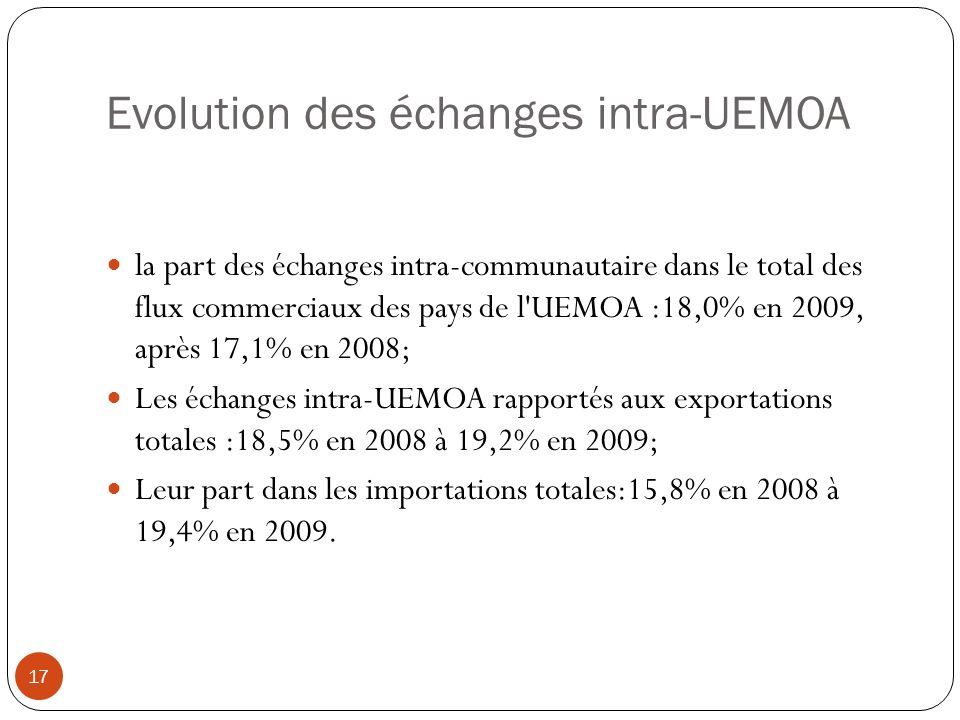 Evolution des échanges intra-UEMOA