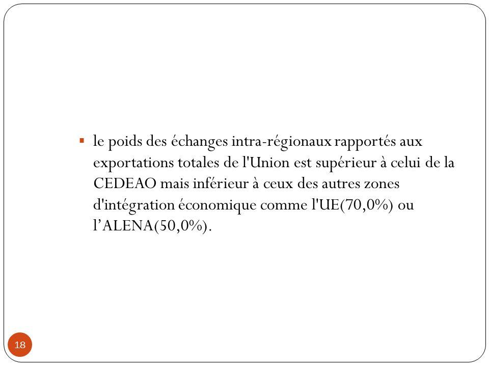 le poids des échanges intra-régionaux rapportés aux exportations totales de l Union est supérieur à celui de la CEDEAO mais inférieur à ceux des autres zones d intégration économique comme l UE(70,0%) ou l'ALENA(50,0%).