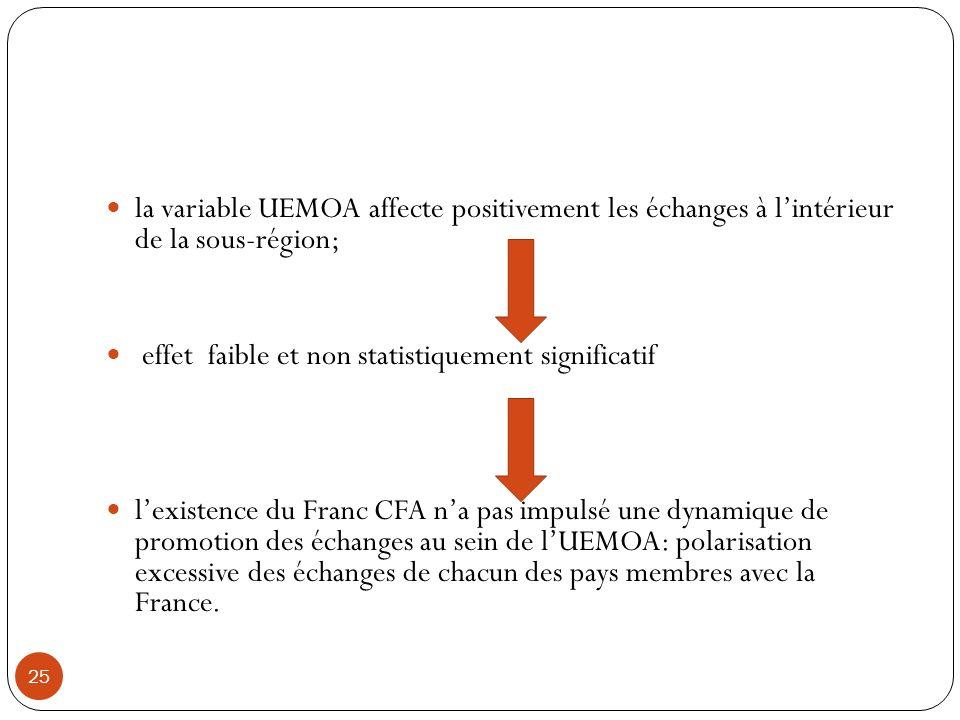 la variable UEMOA affecte positivement les échanges à l'intérieur de la sous-région;