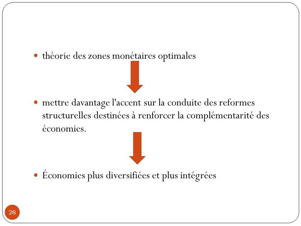 théorie des zones monétaires optimales