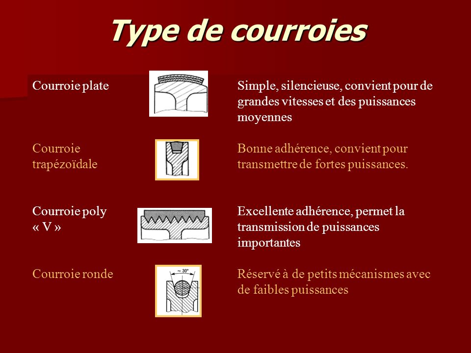 Type de courroies Courroie plate
