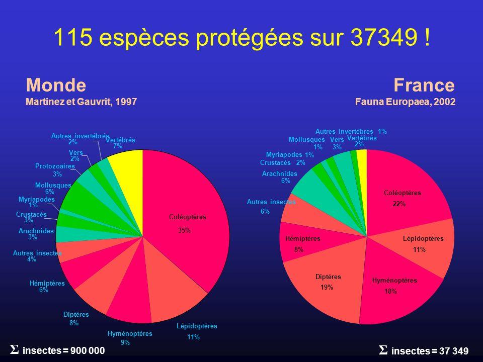 115 espèces protégées sur 37349 ! Monde France Σ insectes = 900 000